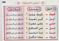 Lessons Online For Kids Printing Ideas Printables Collage Sheet Learning Arabic For Beginners, Arabic Handwriting, Arabic Alphabet For Kids, Learn Arabic Online, Arabic Lessons, Teaching Grammar, Arabic Language, Arabic Words, Kids Education