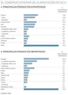 El sector alimentario mantiene el superávit comercial en 2014 | Economía | EL MUNDO