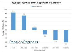 Pension Partners are independent registered investment advisors offering mutual funds, separate accounts and model portfolios. We offer informative advice. Bar Chart, Investing, Management, Marketing, Bar Graphs
