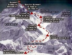 Unknown and Anonymous Facts of Mount Everest