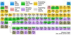 Origins of Elements