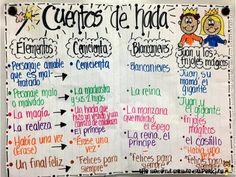 Fairy Tale/ Cuentos de Hadas - for bilingual classes