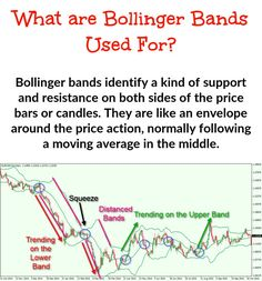 Bollinger bands identify a kind of support and resistance on either side of the price bars or candles. You could think of them as being like an envelope surrounding the price action, typically divided by a moving average in the centre. Implied Volatility, Stock Trading Strategies, Bollinger Bands, Relative Strength Index, Stock Charts, Moving Average, Price Chart, Financial Markets, Technical Analysis