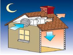 Passive (and Active) Cooling - Passive cooling techniques (solar chimneys, thermal mass, ventilation, roof ponds, ...).  And, efficient active cooling techniques