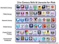 This pin has different tools and things you can do on a ipad in order to maximize collaboration . it is very use full and i would recommend it to all teachers