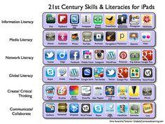 21st Century Skills & Literacies for the iPad