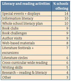 Range of literacy and reading activities provided by Gold Coast school libraries