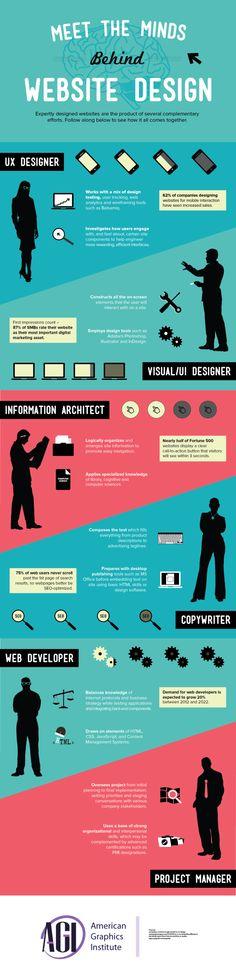 Le menti che si occupano di #WebDesign [Infographic]