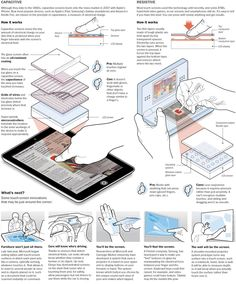 Touchscreens: How they work