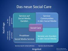 Das neue Social Care als dialogorientierter Service in den #SocialMedia bildet daher in Zukunft eine essentielle Grundlage für die erfolgreiche #KundenKommunikation von #Banken in unserer zunehmend digital-vernetzten Wirtschaftswelt. Dieses Potential wird von den meisten #Kreditinstituten noch nicht genutzt!