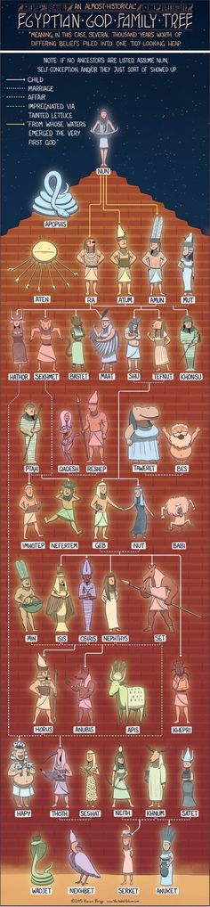 Egyptian God Family Tree - Egyptian deities, in various forms and varying degrees of popularity, reigned in Egypt for over 3,000 years.