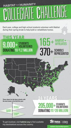A huge thank you to the 9,000-plus students who are helping to build homes and improve communities through Habitat for Humanity's Collegiate Challenge alternative break program! Check out the infographic on our blog to find out the top three schools sending out teams this year and the positive impact this effort has had over the last 24 years.