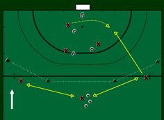 3 vs 3 Circle Marking - Drills - Field Hockey Canada