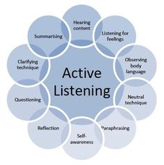 In this post Leslie Brodie, one of TPC's Postgraduate Certificate in Coaching and Development students, explores active listening in coaching. Active Listening, Listening Skills, Listening Quotes, Social Work, Social Skills, Coaching Personal, Communication Skills, Communication Activities, Behance