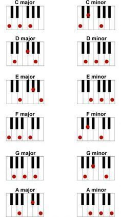 Basic major and minor piano chords #Piano
