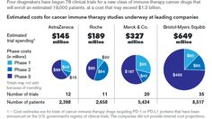 Immune Therapy's Cancer Promise Creates Research Rush - Bloomberg