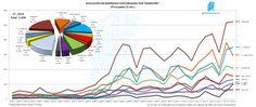 Evolución Trimestral de Empresas Concursadas por CC.AA.  http://yfrog.com/n41jep