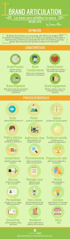 Hola: Una infografía sobre Brand Articulation: Las bases para solidificar tu marca desde cero. Vía Un saludo
