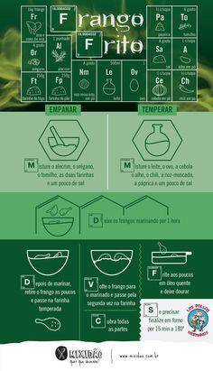 infografico_receita-ilustrada_frango-frito.jpg (700×1220)