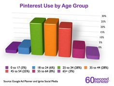 Pinterest usage by Age group #infographic. ?notice anything ? Your clients demographic