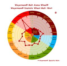 Weyermann® Malt Aroma Wheel® Diastatic Wheat Malt - Wort