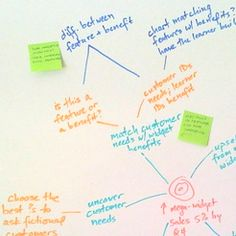 Cathy Moore's Action mapping - for a quick approach to identifying outcomes, strategies & content.
