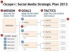 "Social Media Strategy Goal Planning Tree *Mapping a #SocialMedia Strategic Plan Start social media planning like any other strategic plan. My favorite method is using a ""Who > Why > What > How"" model to build a cascading tree for ""Scope > Mission > Goals > Tactics""."
