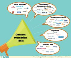 This article will walk you through the elements of SEO that are still important for content marketing success in 2015. content-promotion-tools-2