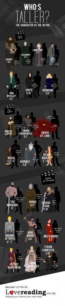 Son más altos los personajes literarios o los actores que los interpretan