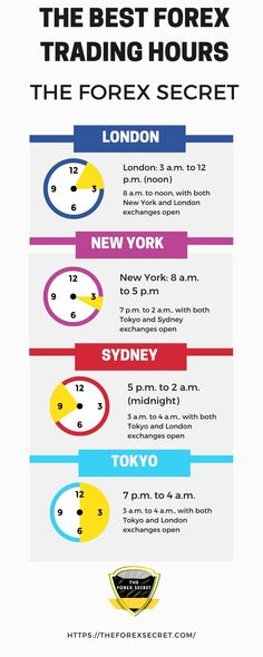 Forex Infography about Best Forex Trading Hours Forex Trading Education, Forex Trading Tips, Learn Forex Trading, Forex Trading Signals, Intraday Trading, Trading Quotes, Online Trading, Day Trader, Forex Beginner