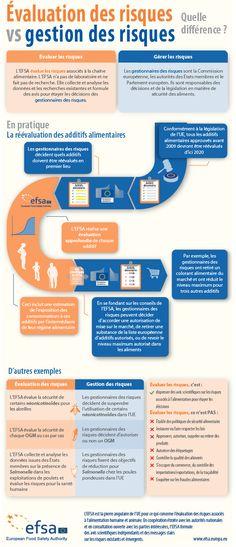 L'EFSA est le principal évaluateur des risques en Europe, elle analyse les menaces associées à la chaîne alimentaire. Les gestionnaires des risques sont : la Commission européenne, les autorités des États membres et le Parlement européen. Ce sont ces instances qui sont responsables du développement des politiques, de l'autorisation des produits et de l'élaboration des lois sur l'alimentation, guidées dans ce travail par les avis scientifiques de l'EFSA.