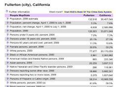 gov: Statistics from over 100 agencies Fullerton California, Statistical Data, Statistics, Economics, Science, Education, Finance, Onderwijs, Learning