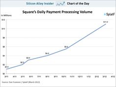 SQUARE: The best device that turns your phone into a payment device. It's growing rapidly.