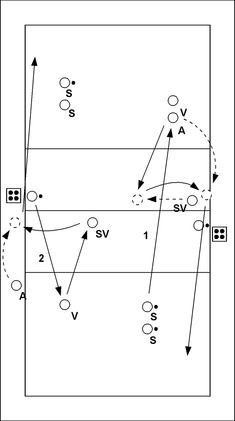 Deze oefening bestaat uit twee delen die meteen na elkaar plaatsvinden. Elke aanvaller voert beide onderdelen uit voordat er doorgedraaid wordt. Deel 1 van de oefening is aan de rechterkant van het...