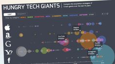 Infographic of the day/Google Apple and Facebook's biggest acquisitions over the last 15 year