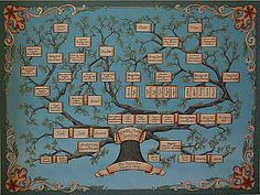 Family tree painting on canvas