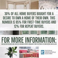 Did you know? 65% of first-time buyers purchased a home for the desire to own a home of their own.