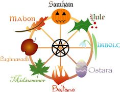 wheel of the year.  This is a list of the major holidays popular in the Wiccan and Neo-Pagan world.  Many of these holidays have made their ways into the Mainstream!