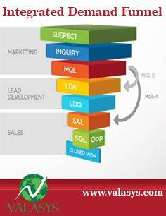 Integrated Demand Funnel Create Awareness, Integrity, Bar Chart, Activities, Marketing, Data Integrity, Bar Graphs