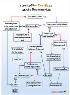A post about SUGAR!  Truvia, Honey, Sugar, etc.  What's best?!  (Plus a great flow chart!)