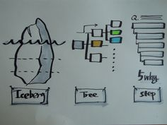 Drawing in VisualStorming Workshop Lecture Notes