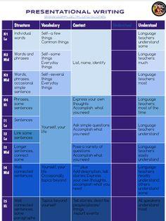 TPRS | Ben Slavic | Sample Lesson Plans | French OWL + ACTFL + ...