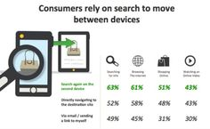 Understanding Cross-Platform Consumer Behavior