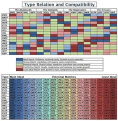 MBPT compatibility chart | this seems really different than other things that I have seen, especially from the book Please Understand Me, which is typically understood to be a pretty good resource.