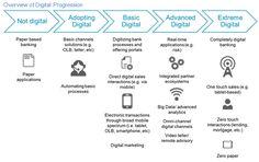 #CX #Digitaltransformation
