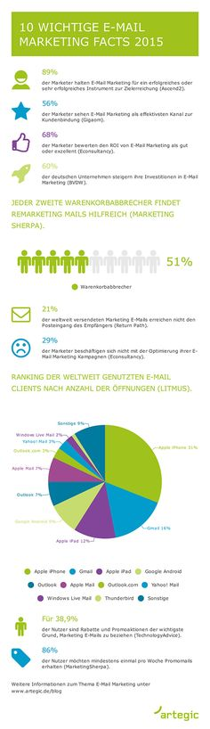 10 wichtige E-Mail Marketing Facts 2015