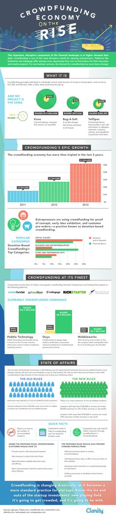 Clarity Exclusive: Crowdfunding's Epic Growth [INFOGRAPHIC] - Clarity