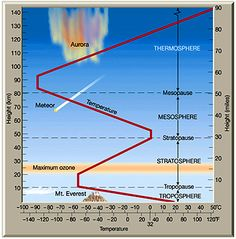 Layers of Atmosphere and Temperature Changes Science Classroom, Teaching Science, Science Activities, Teaching Ideas, Geography For Kids, Physical Geography, Earth And Space Science, Earth From Space, Layers Of Atmosphere