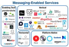 A number of people have written about why messaging matters, from essays on conversational commerce, to lists of invisible apps, to coining the term Assistant-as-a-Service. Kik Messenger, Revenge, Case Study, Messages, Writing, Digital, Business, Startups, Medium