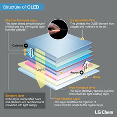 Are you familiar with the structure of OLED light panels? Multiple layers of…
